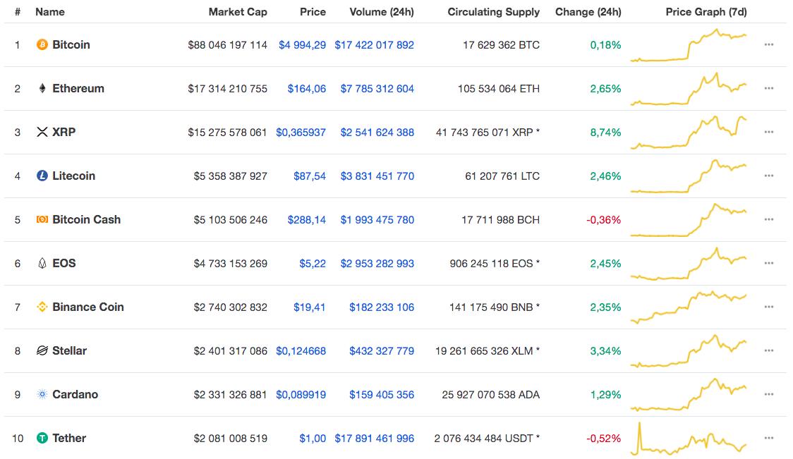 Топ-10 криптовалют по капитализации