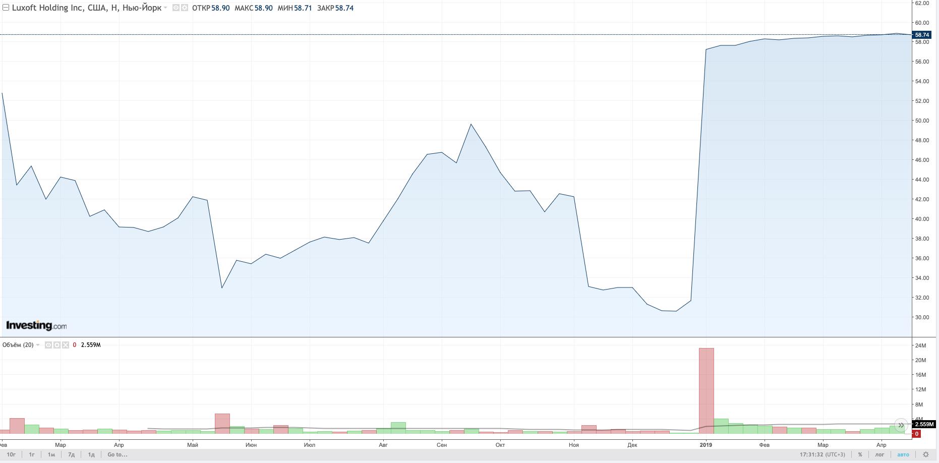 Динамика акций Luxoft