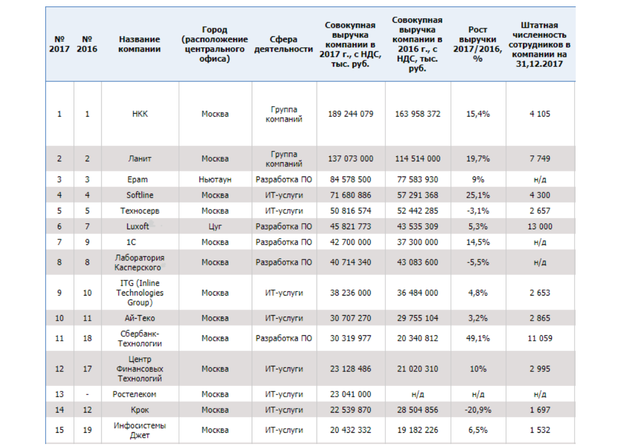 Крупнейшие производители софта в России на конец 2017 года