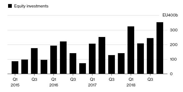 Инвестиции в немецкие финтех-компании / Источник: Bloomberg