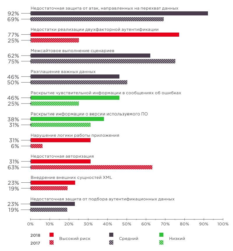 Исследование: 100% онлайн-банков небезопасны