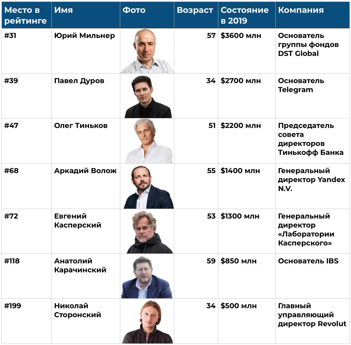 богатейшие предприниматели России