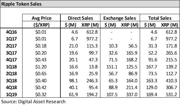 Продажи XRP достигли рекорда