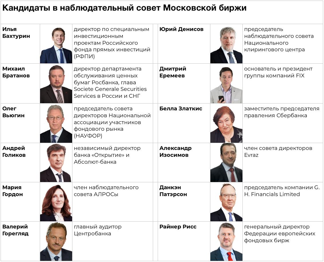 кандидаты в набсовет мосбиржи