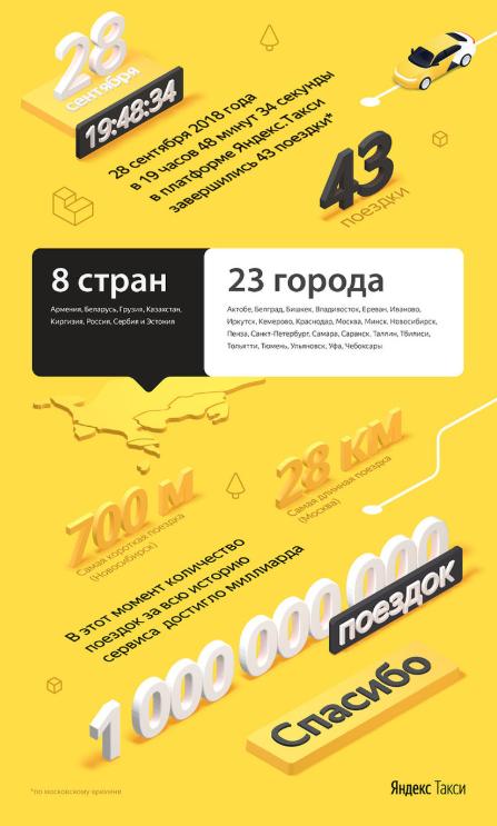 яндекс такси статистика поездок