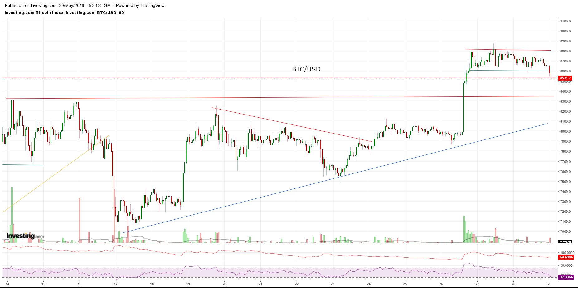 Bitcoin, Ethereum, альткоины — Обзор криптовалют — 29/05/2019
