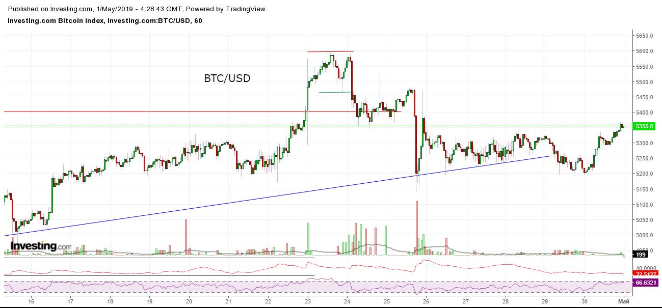 Bitcoin, Ethereum, альткоины — Обзор криптовалют — 1/05/2019