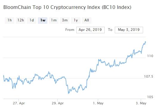 Bitcoin, Ethereum, альткоины — Обзор криптовалют — 3/05/2019