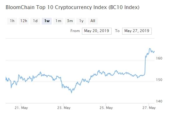 индекс рынка криптовалют
