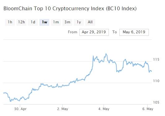 Bitcoin, Ethereum, альткоины — Обзор криптовалют — 6/05/2019