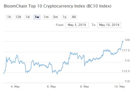 Bitcoin, Ethereum, альткоины — Обзор криптовалют — 10/05/2019