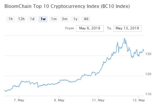 Bitcoin, Ethereum, альткоины — Обзор криптовалют — 13/05/2019