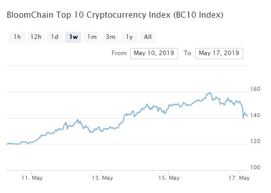 Bitcoin, Ethereum, альткоины — Обзор криптовалют — 17/05/2019