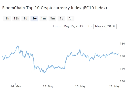 индекс bitcoin