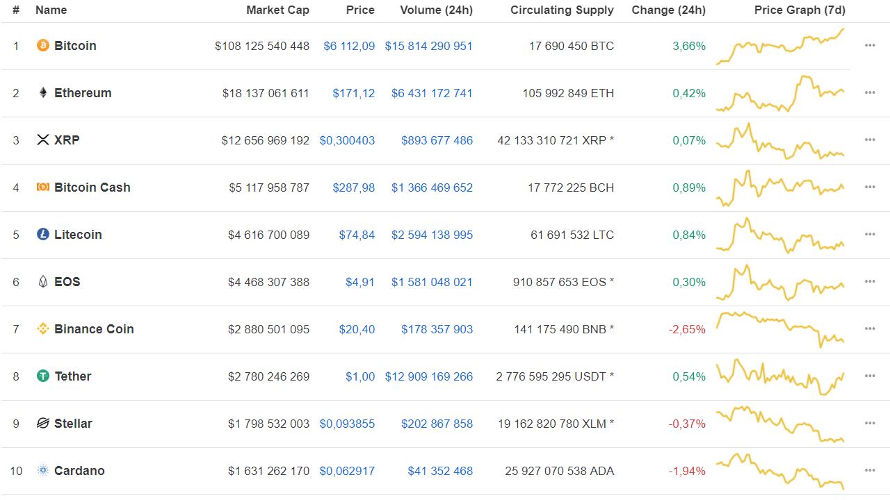 Bitcoin дороже $6000: новый рекорд криптовалюты
