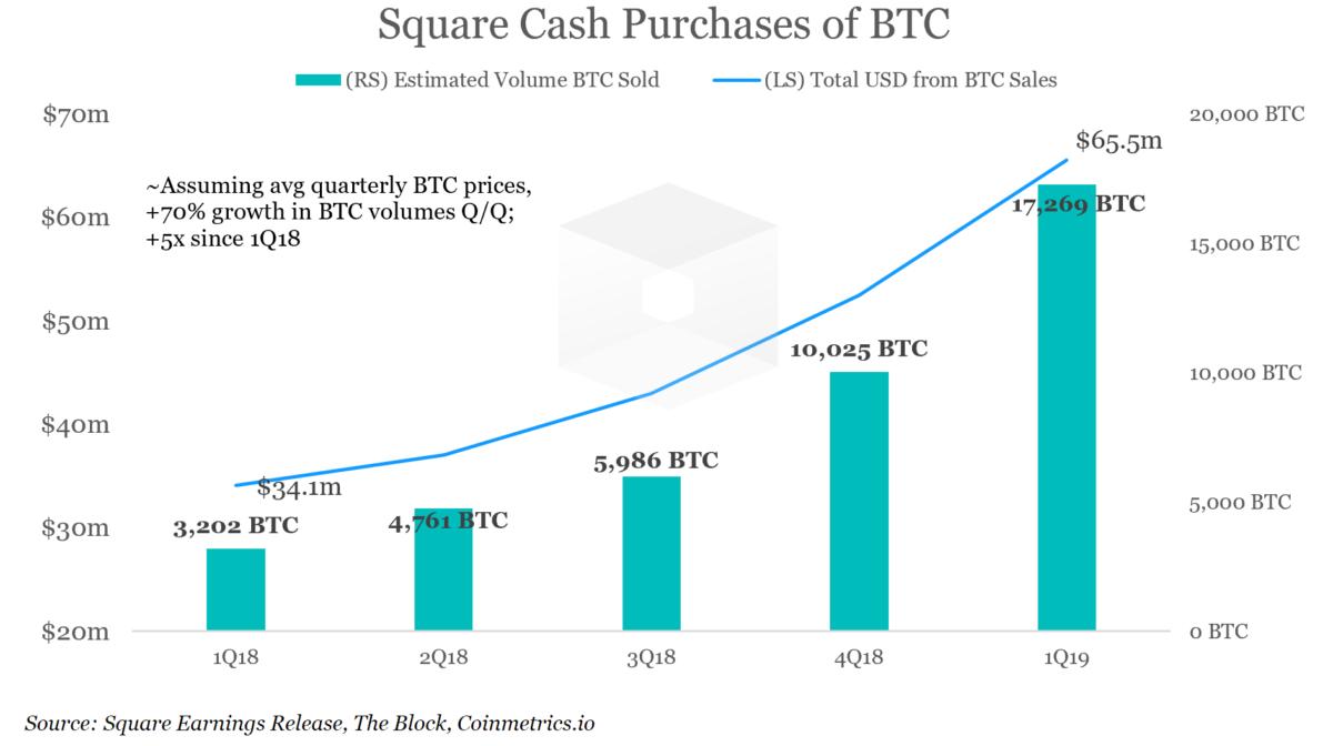 Square зафиксировал рекорд продаж bitcoin