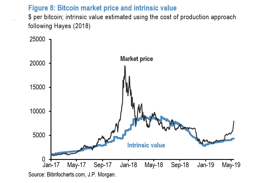 JPMorgan: реальная стоимость BTC - $4200