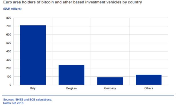 Европейский Центробанк рассказал об отношении к цифровым валютам ЦБ