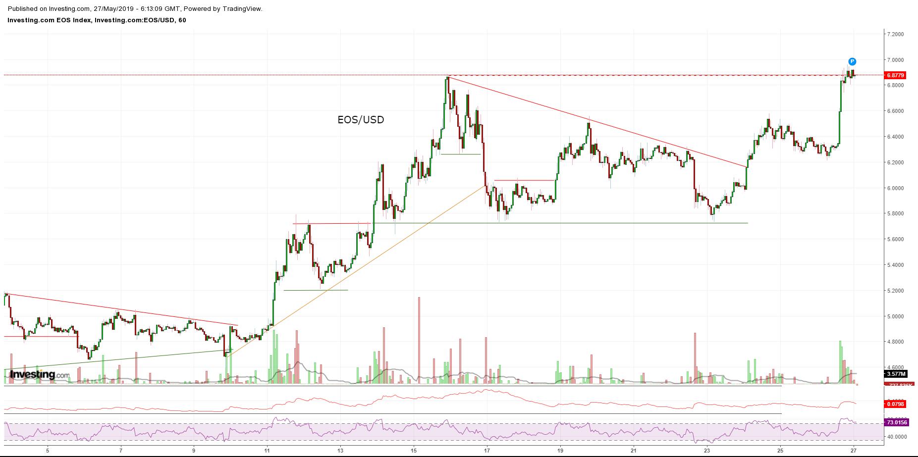 Bitcoin, Ethereum, альткоины — Обзор криптовалют — 27/05/2019