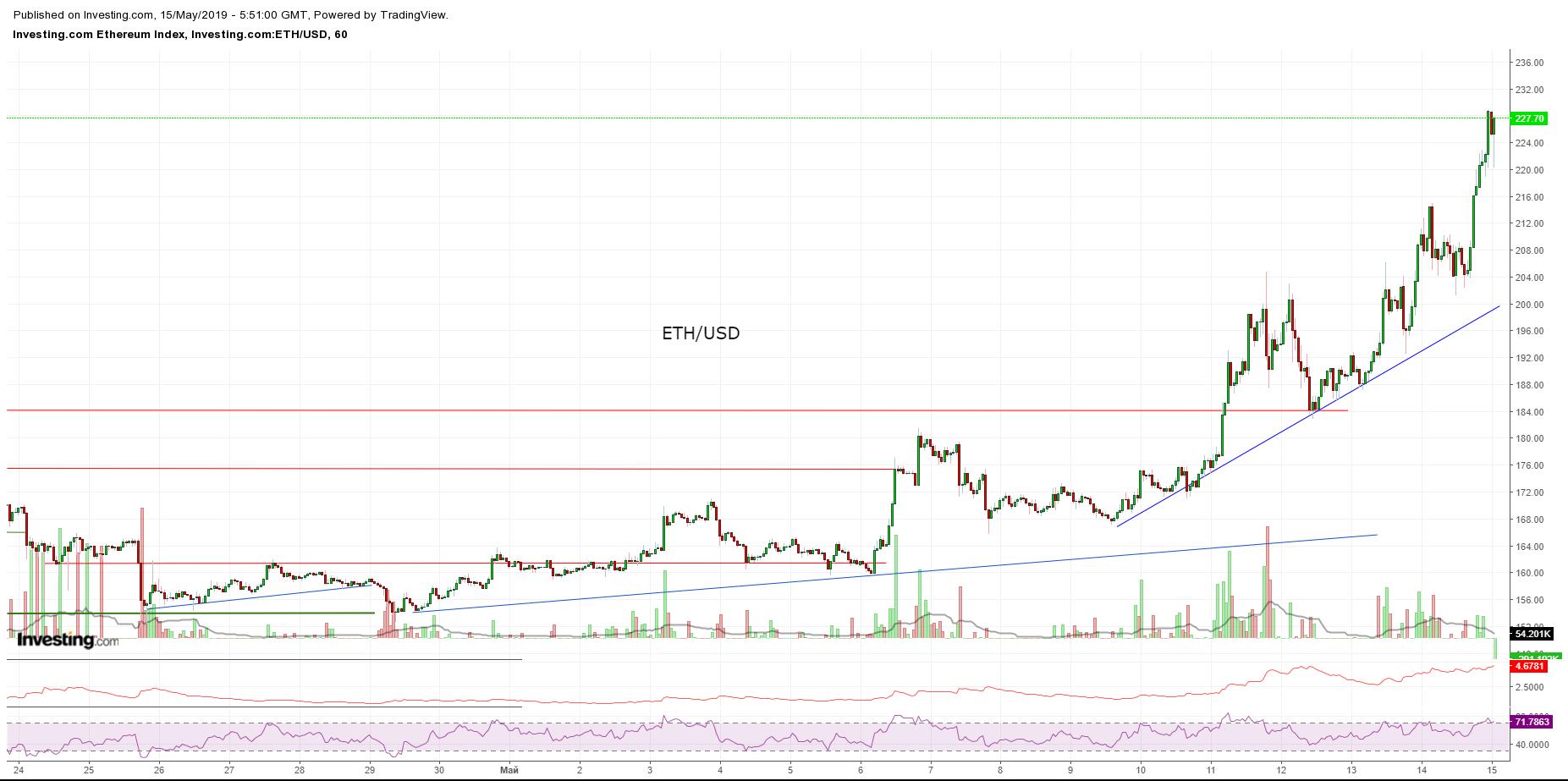 Bitcoin, Ethereum, альткоины — Обзор криптовалют — 15/05/2019