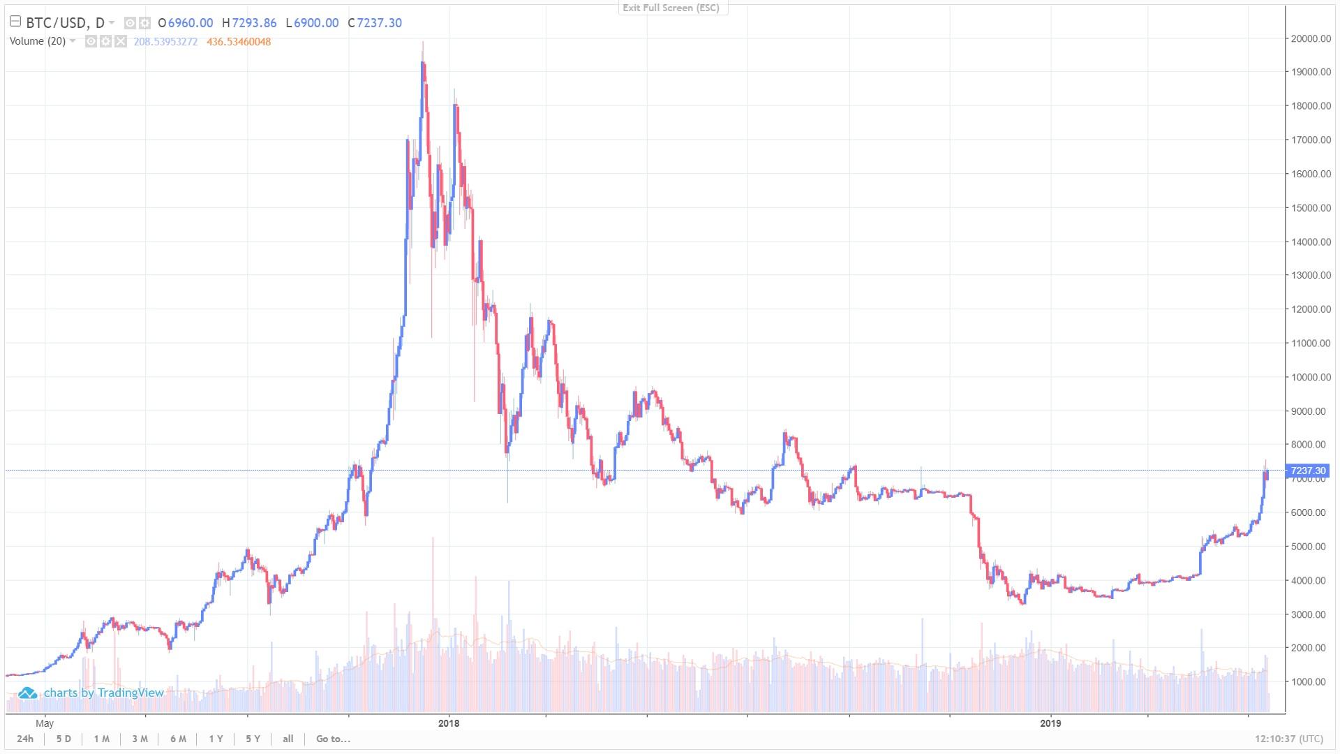 Аналитик: в преддверии 20 мая bitcoin будет продолжать расти