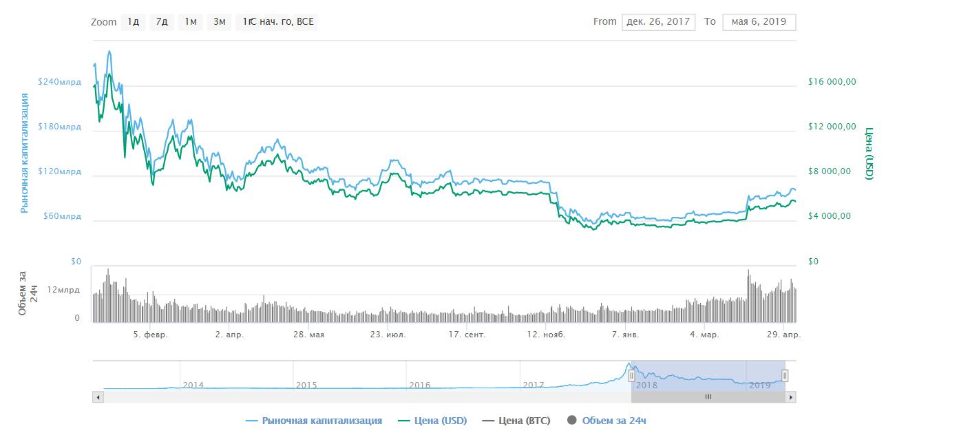 Уоррен Баффет: «Блокчейну не нужен bitcoin»