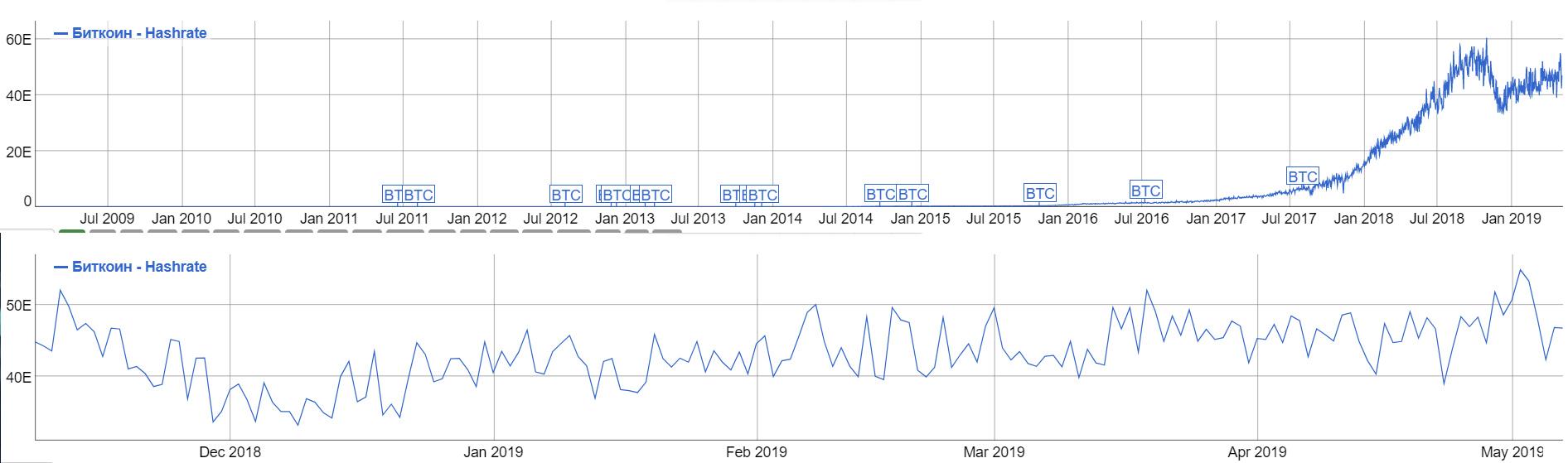 Bitmain «потеряла» почти 90% хешрейта