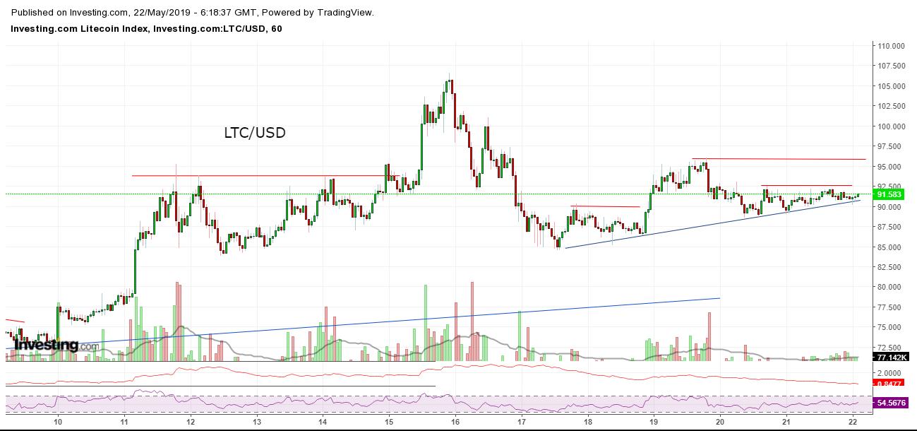 Bitcoin, Ethereum, альткоины — Обзор криптовалют — 22/05/2019