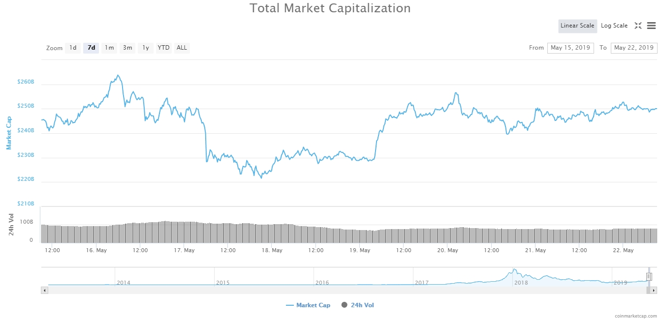 Капитализация крипторынка сегодня