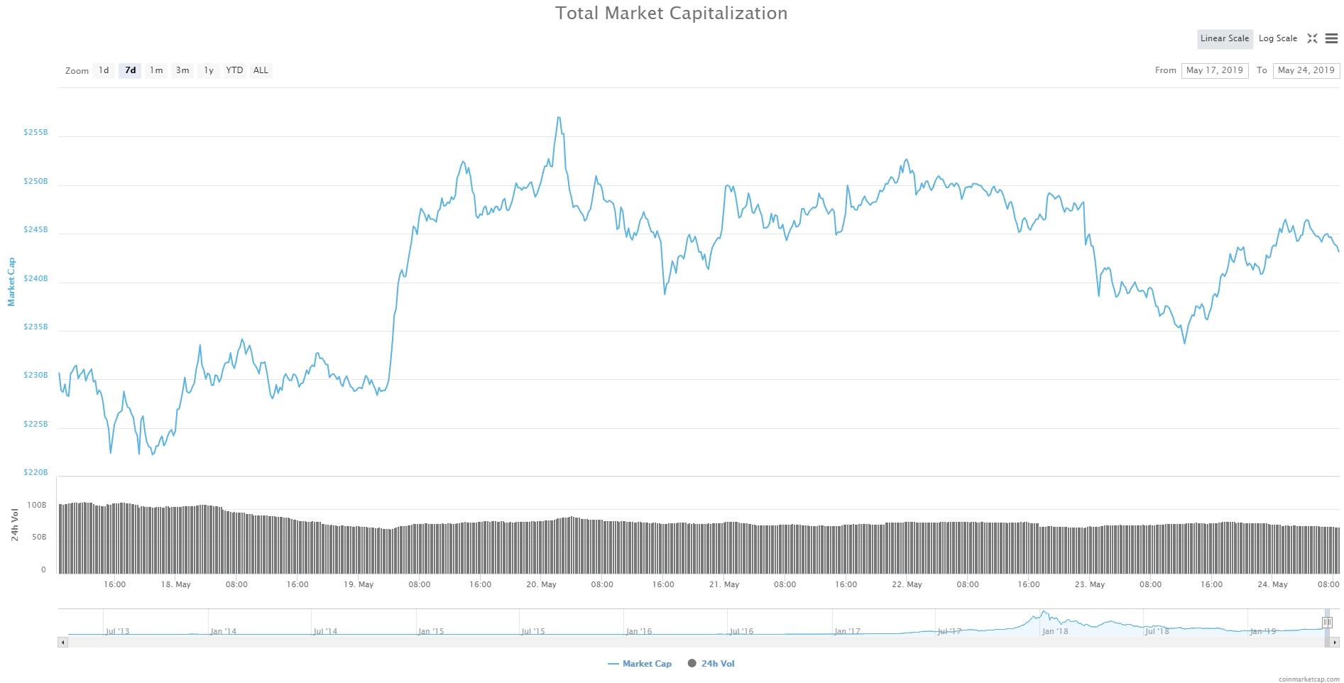 Капитализация рынка криптовалют сегодня