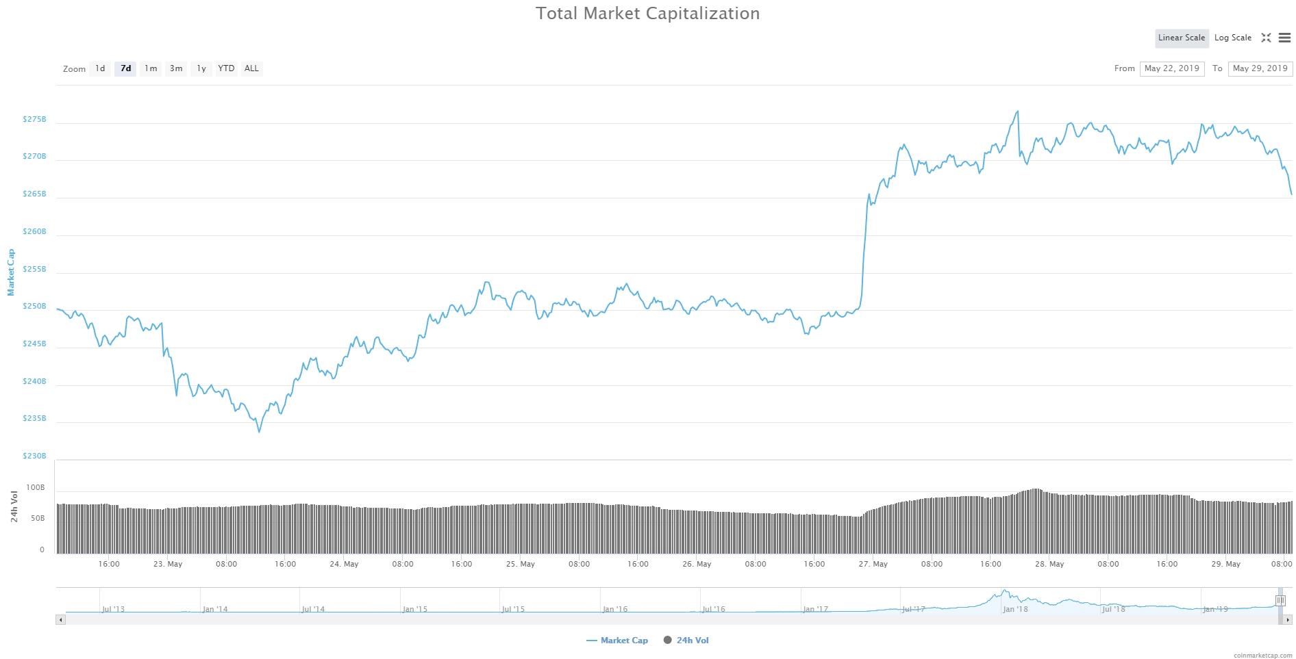 капитализация рынка криптовалют