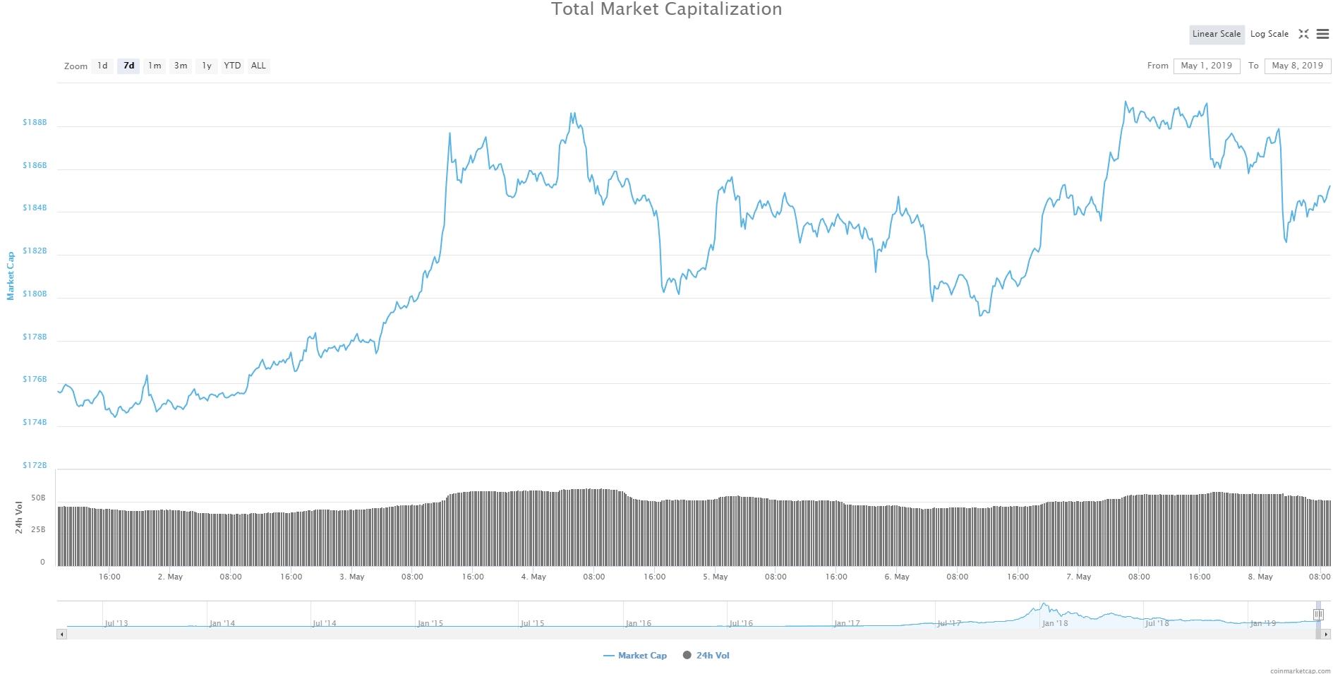 Bitcoin, Ethereum, альткоины — Обзор криптовалют — 8/05/2019
