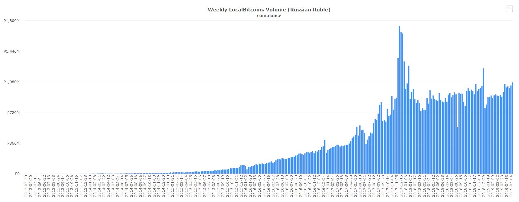 Статистика: популярность BTC в России растет. Медведев с этим не согласен