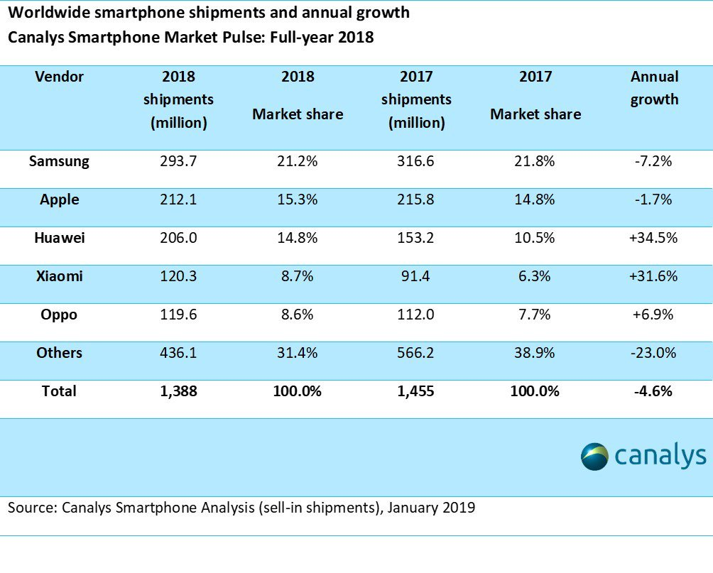 Samsung встроит криптокошелек в бюджетные модели телефонов