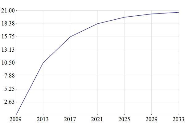Вознаграждение за майнинг BTC сократится вдвое ровно через год