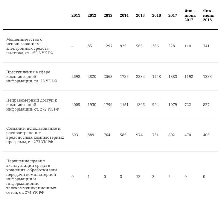 Статистика роста числа киберпреступлений за период действия соответствующих норм УК РФ