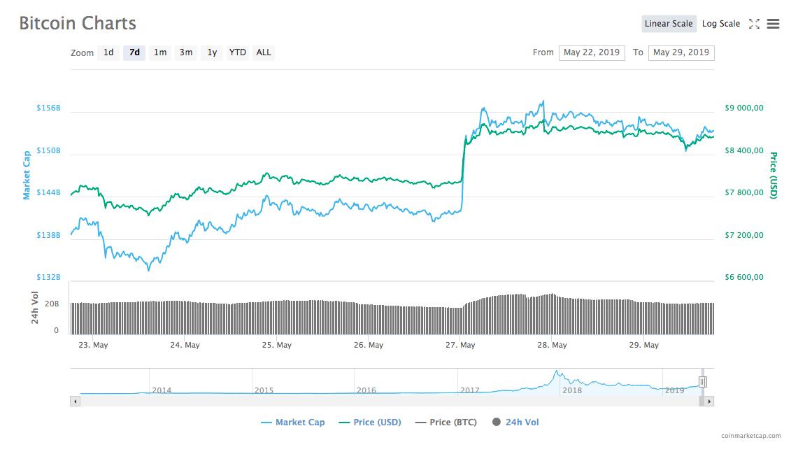 Динамика курса bitcoin / Источник: CoinMarketCap