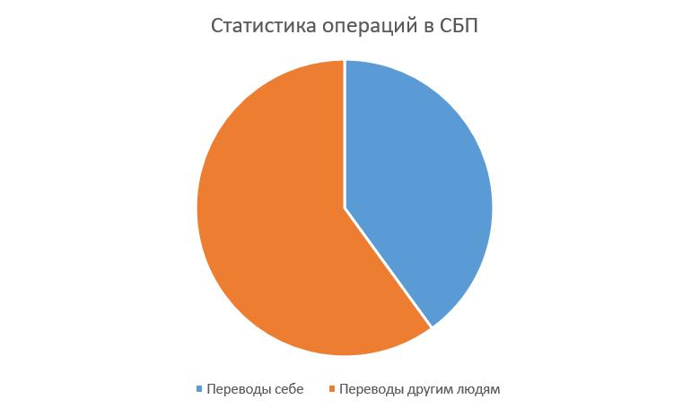40% транзакций в СБП составляют переводы самому себе