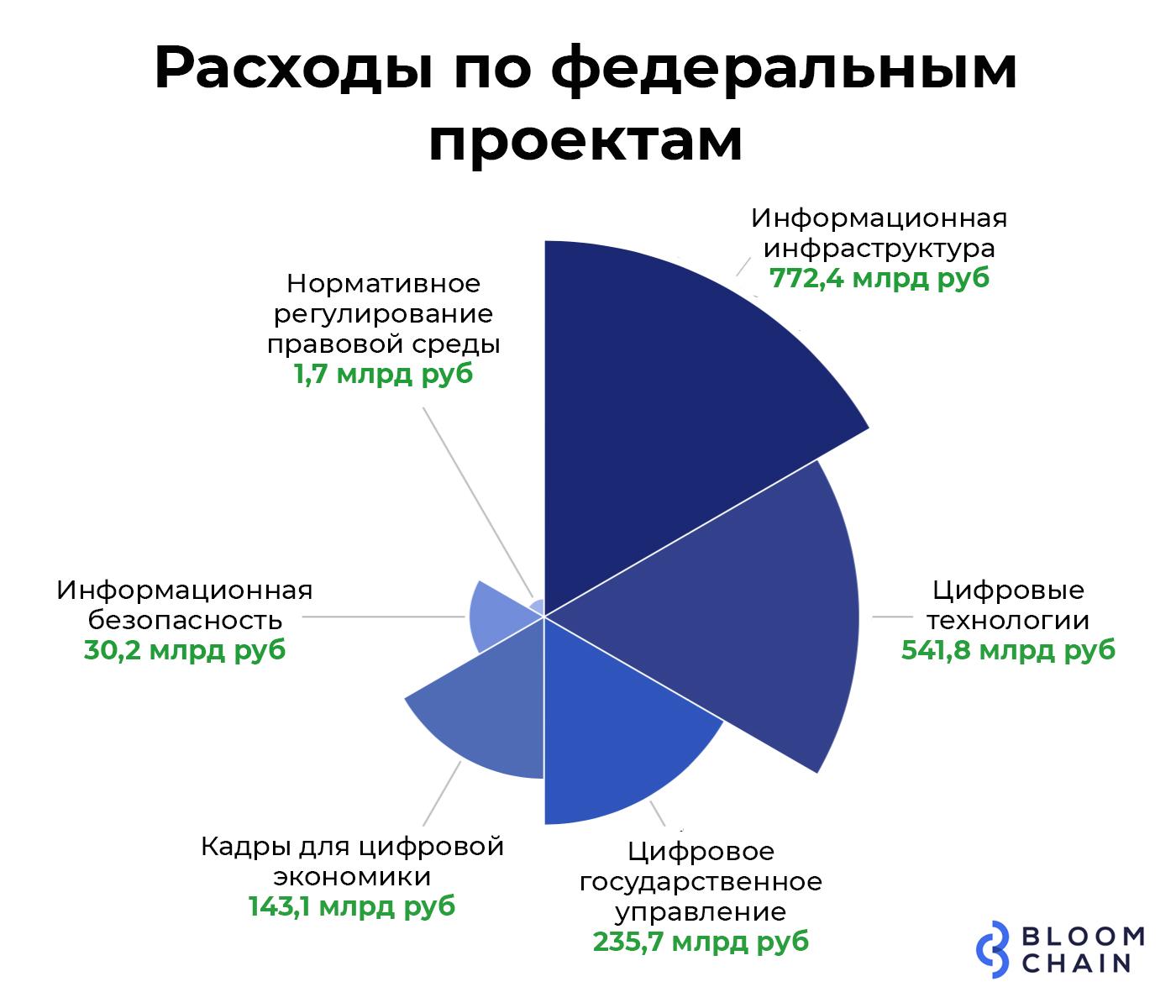 Исследование: Россия – лидер по цифровизации банковских услуг в СНГ