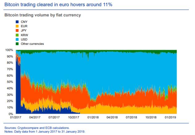 ЕЦБ против криптовалют, но за стейблкоины