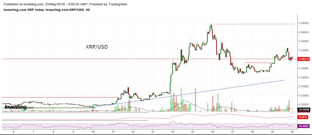 Bitcoin, Ethereum, альткоины — Обзор криптовалют — 20/05/2019