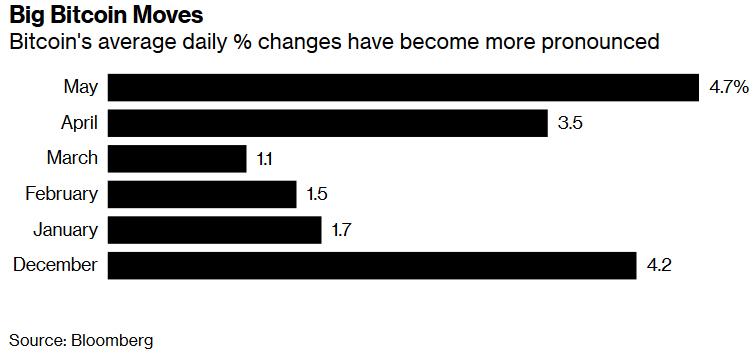 Показатель волатильности bitcoin в период с декабря 2018 года по май 2019 года / Источник: Bloomberg