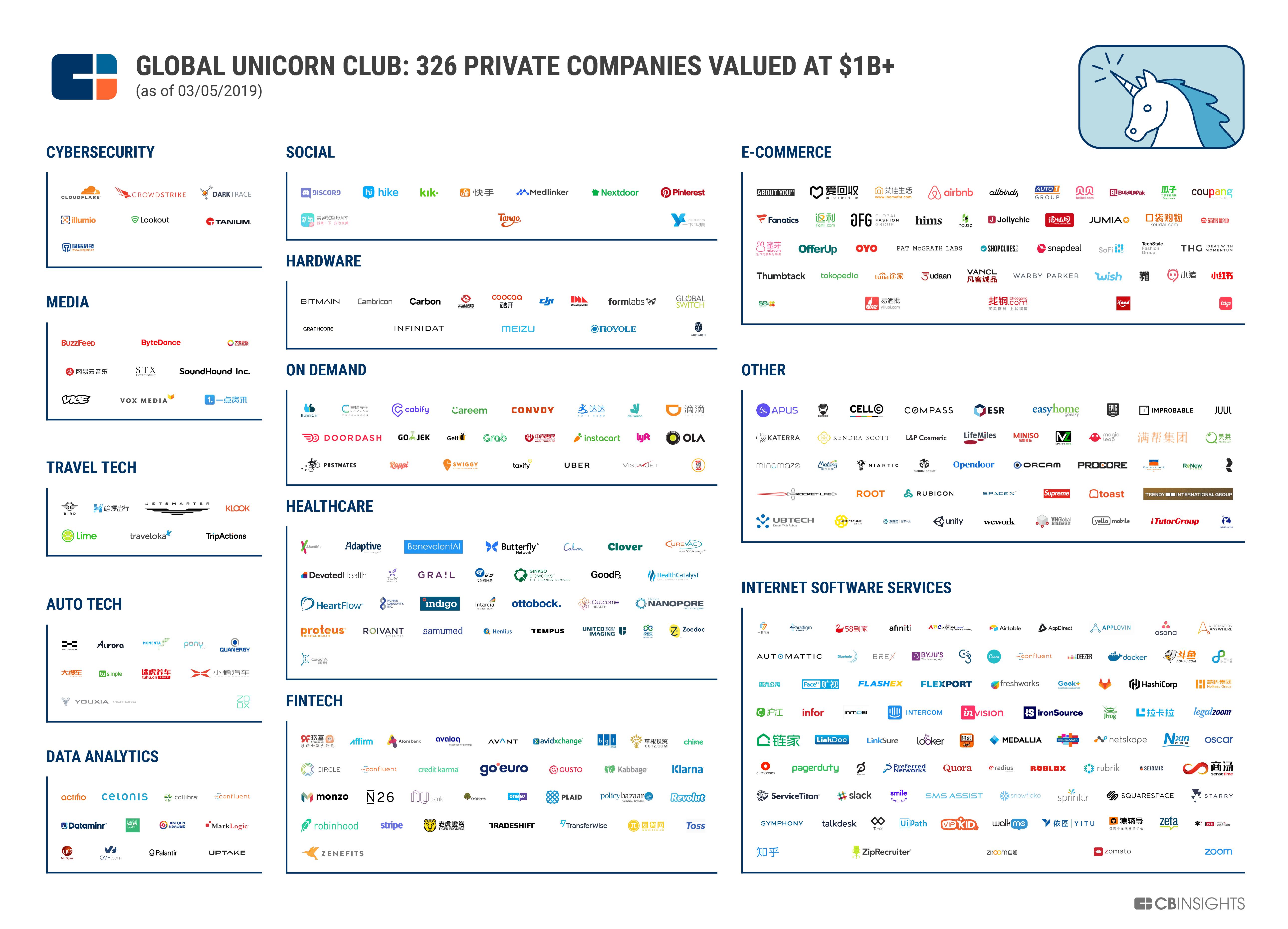 единороги компании