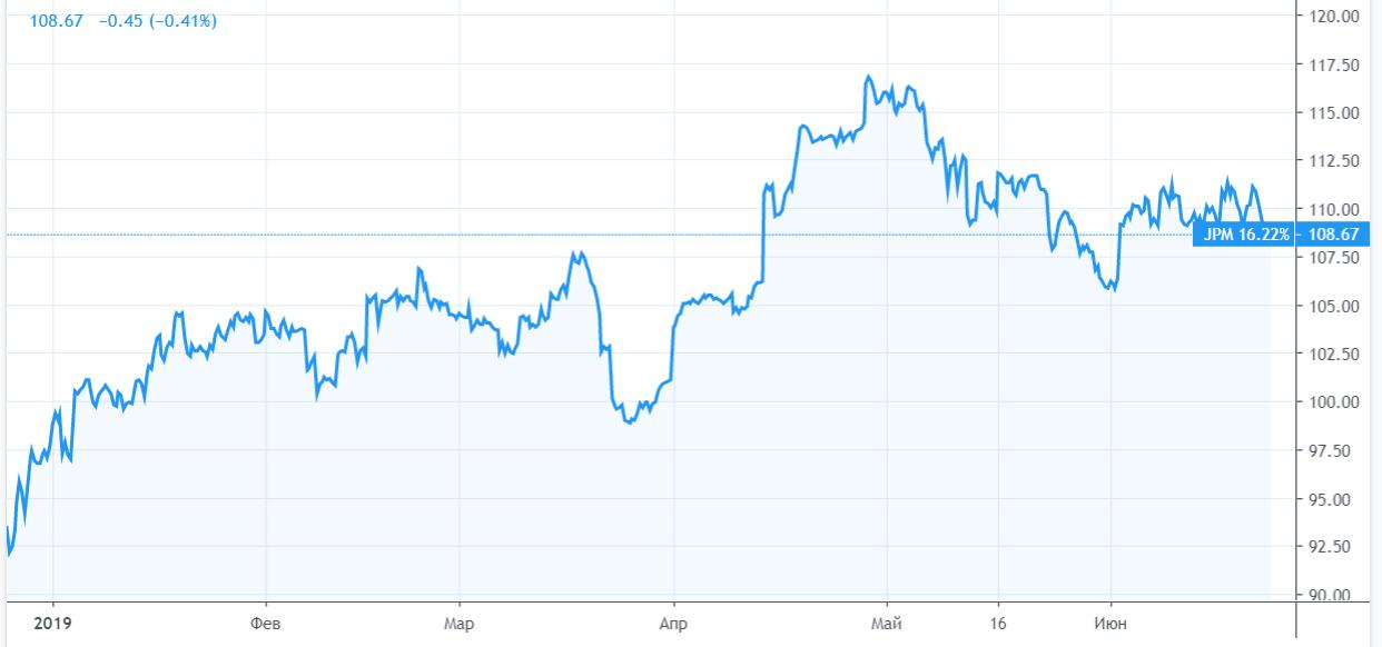 JPMorgan готов протестировать свою криптовалюту JPM Coin
