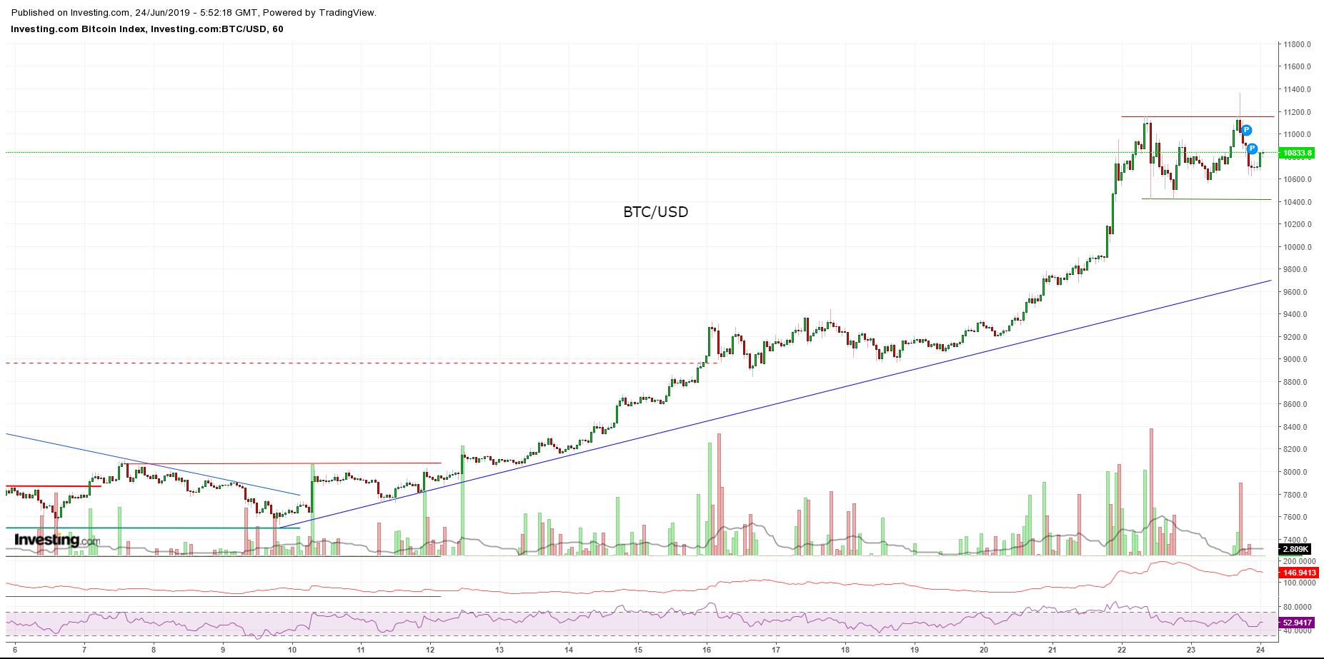 Bitcoin, Ethereum, альткоины — Обзор криптовалют — 24/06/2019
