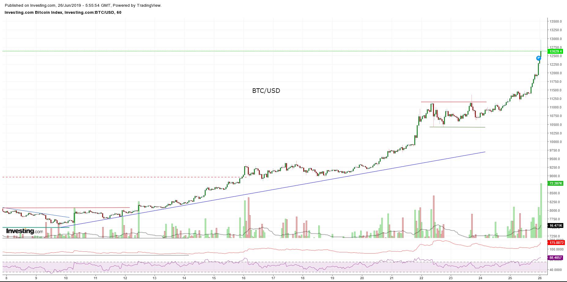 Bitcoin, Ethereum, альткоины — Обзор криптовалют — 26/06/2019