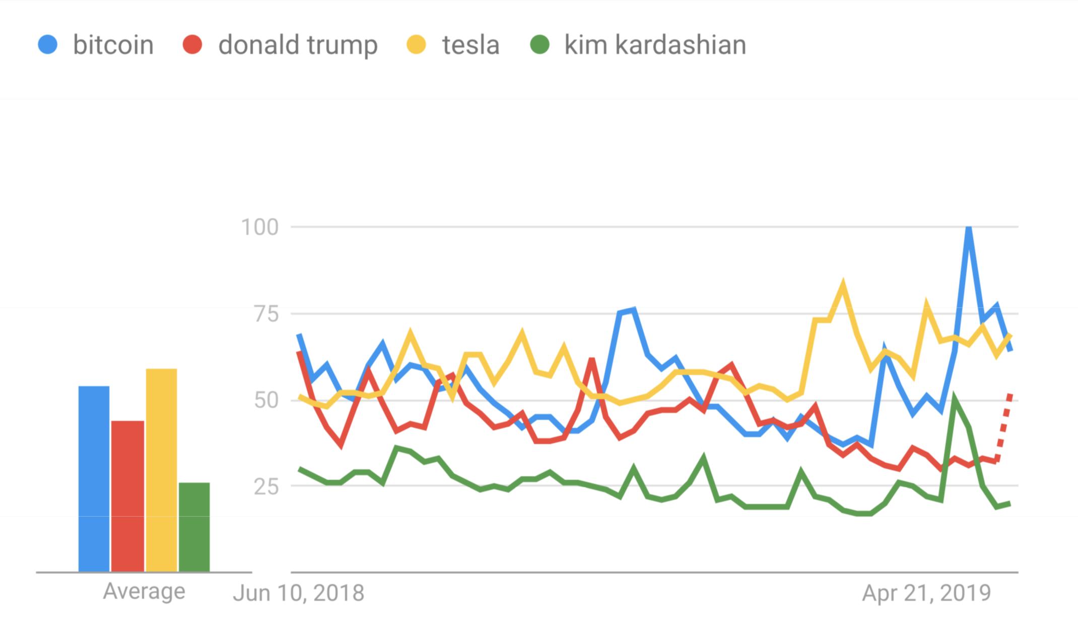 BTC интересует людей больше, чем президент Америки и Ким Кардашьян