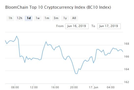 Bitcoin, Ethereum, альткоины — Обзор криптовалют — 17/06/2019