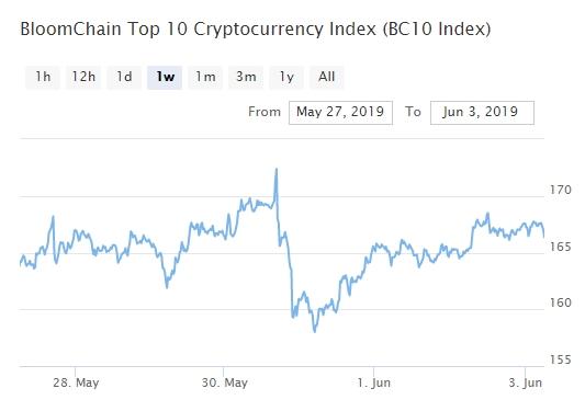 Bitcoin, Ethereum, альткоины — Обзор криптовалют — 3/06/2019