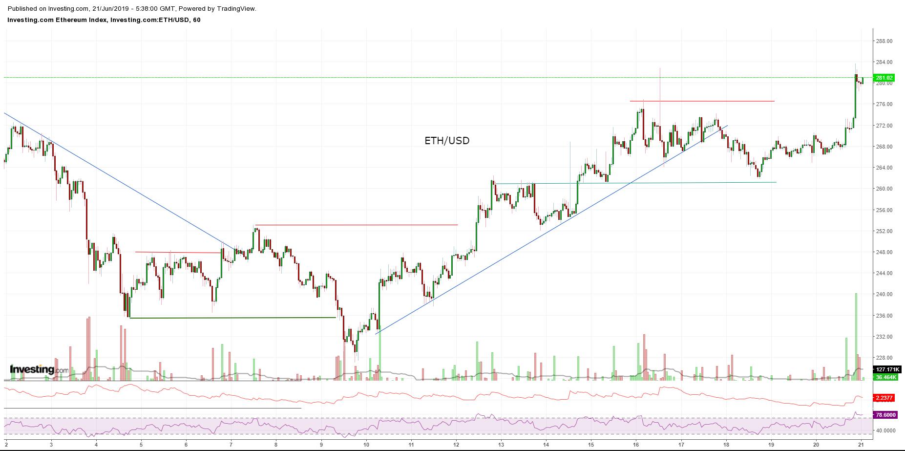 Bitcoin, Ethereum, альткоины — Обзор криптовалют — 21/06/2019